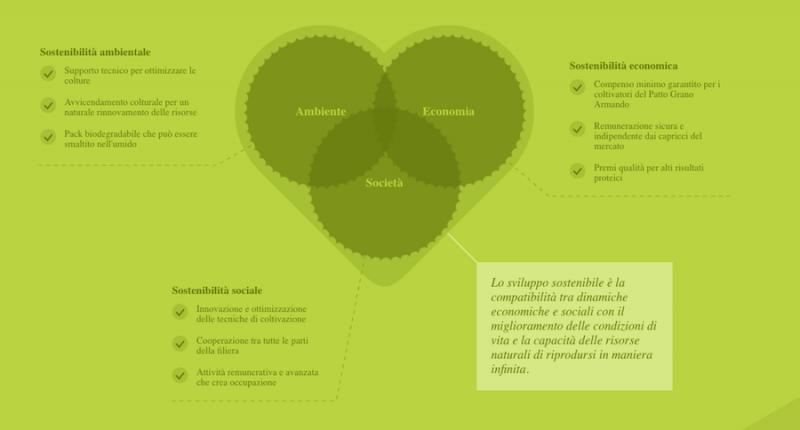 armando modello sostenibile