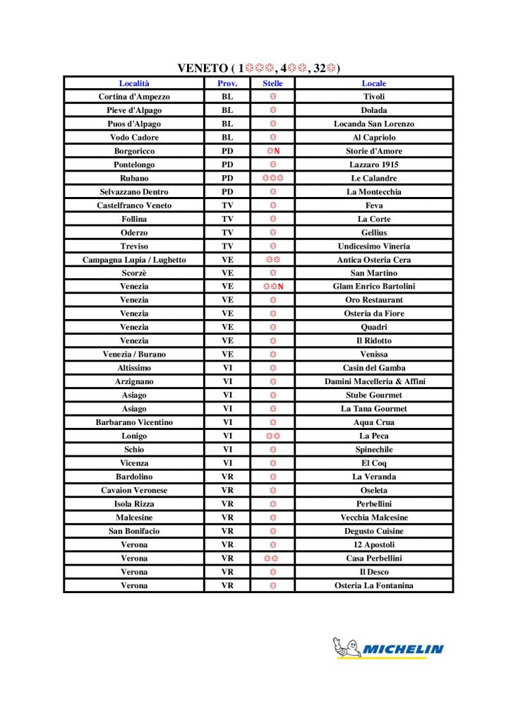 Michelin Star Restaurants In Italy Full List 2020