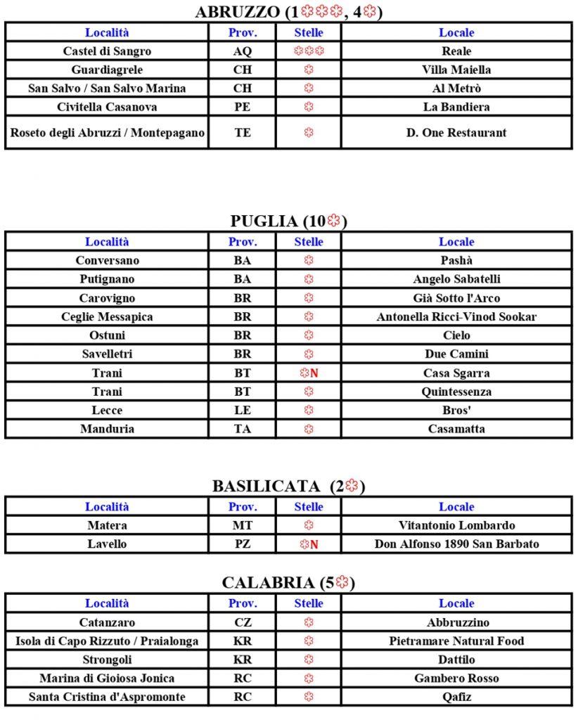 Cartina Michelin Roma.Michelin Star Restaurants In Italy Full List 2021 Gourmand Bib 2021